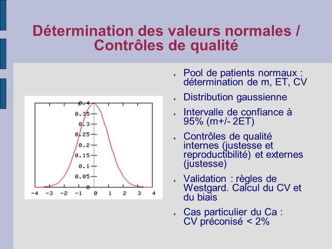 Détermination des valeurs normales / Contrôles de qualité