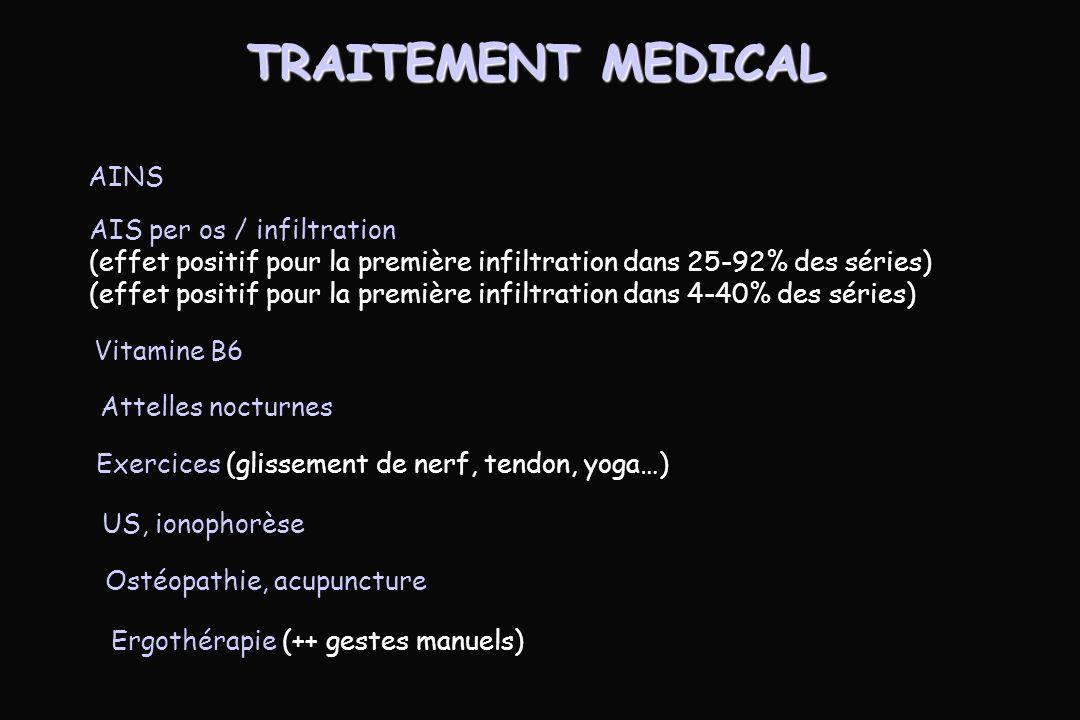 TRAITEMENT MEDICAL AINS AIS per os / infiltration