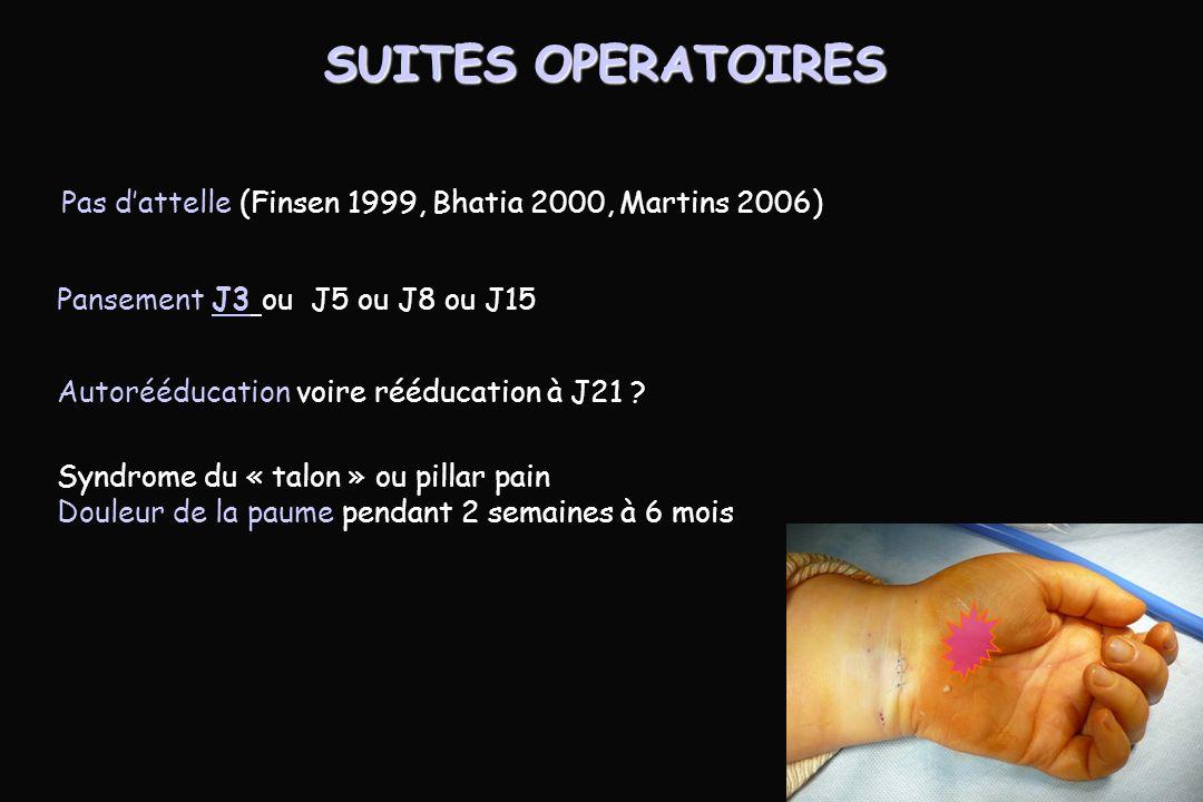 SUITES OPERATOIRES Pas d'attelle (Finsen 1999, Bhatia 2000, Martins 2006) Pansement J3 ou J5 ou J8 ou J15.