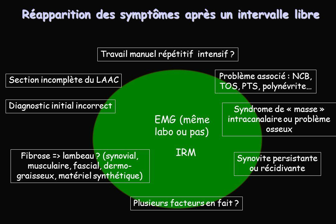 Réapparition des symptômes après un intervalle libre