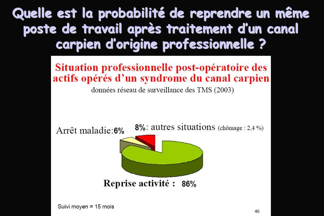 Quelle est la probabilité de reprendre un même poste de travail après traitement d'un canal carpien d'origine professionnelle