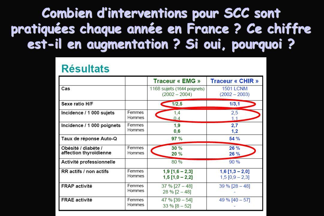 Combien d'interventions pour SCC sont pratiquées chaque année en France .
