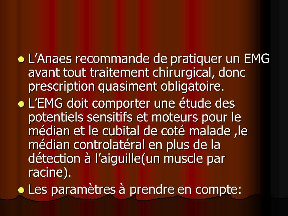 L'Anaes recommande de pratiquer un EMG avant tout traitement chirurgical, donc prescription quasiment obligatoire.