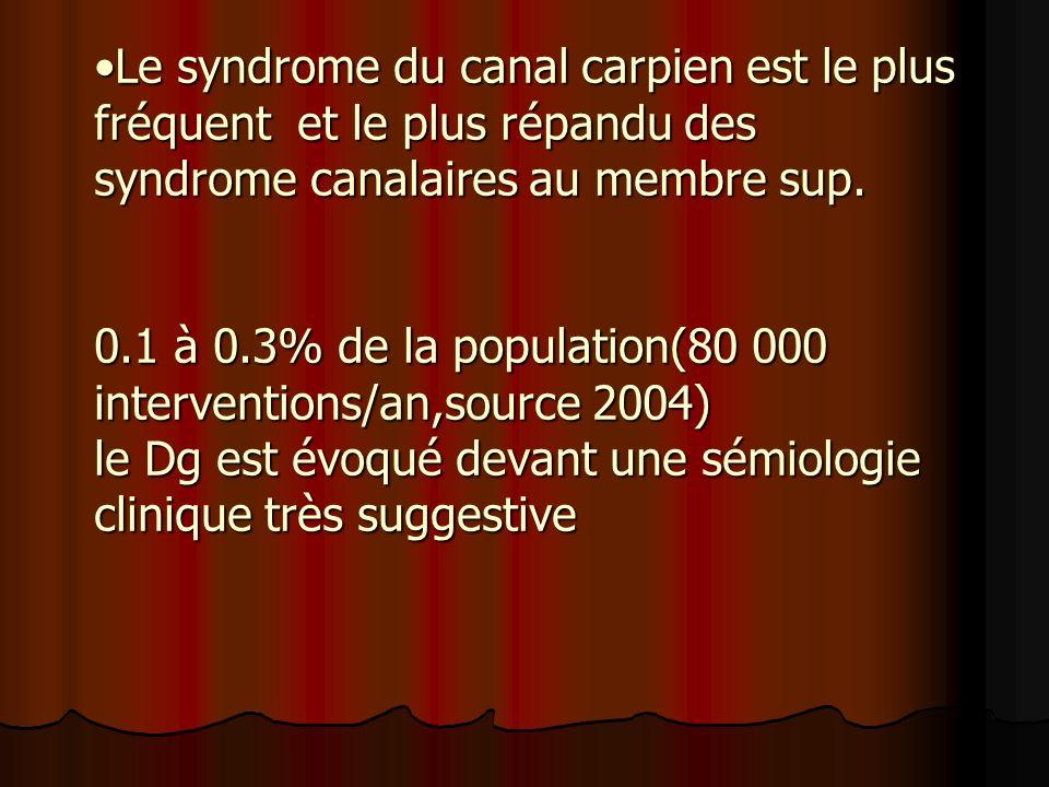Le syndrome du canal carpien est le plus fréquent et le plus répandu des syndrome canalaires au membre sup.