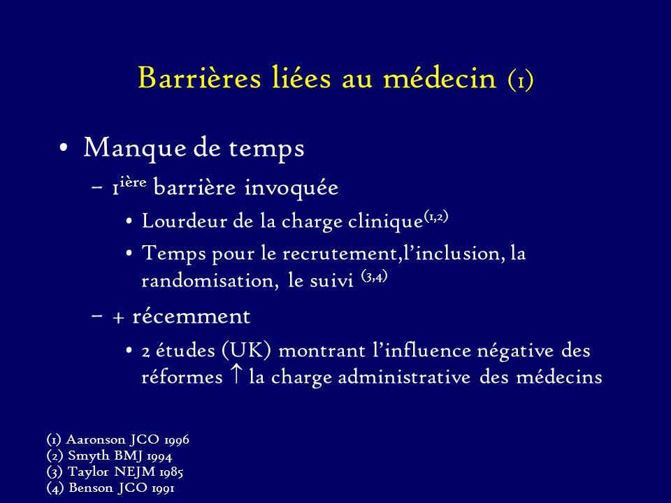 Barrières liées au médecin (1)