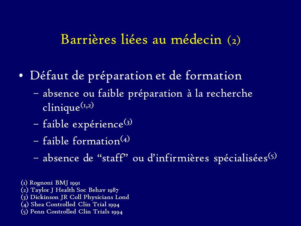 Barrières liées au médecin (2)