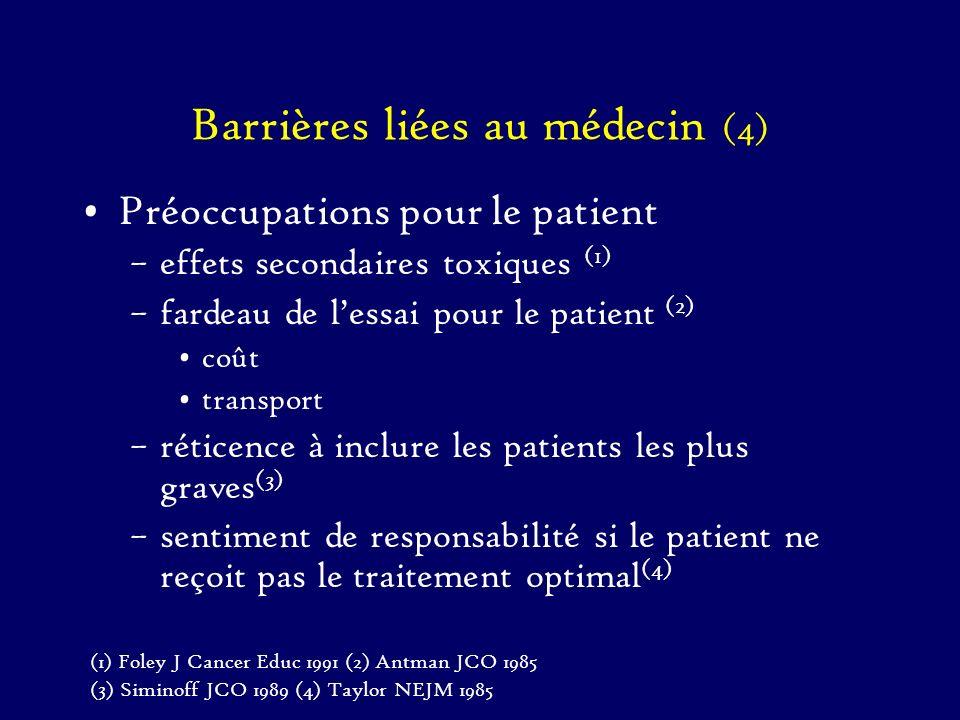 Barrières liées au médecin (4)