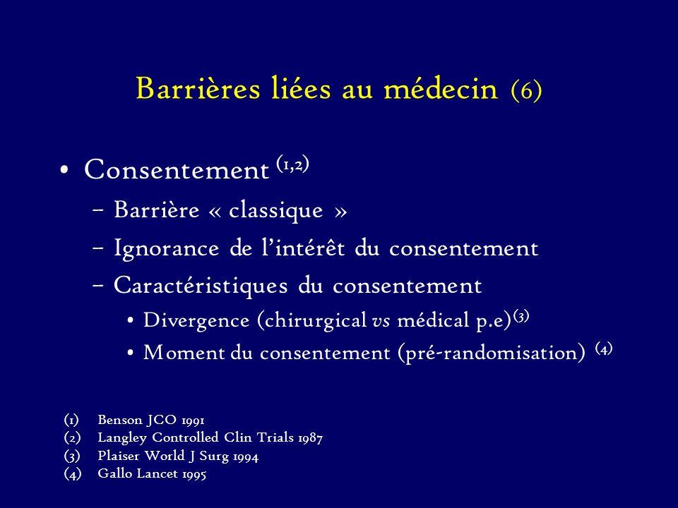 Barrières liées au médecin (6)