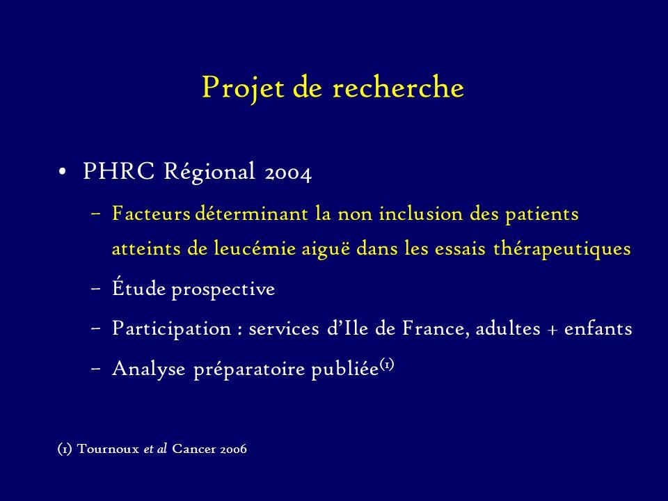 Projet de recherche PHRC Régional 2004