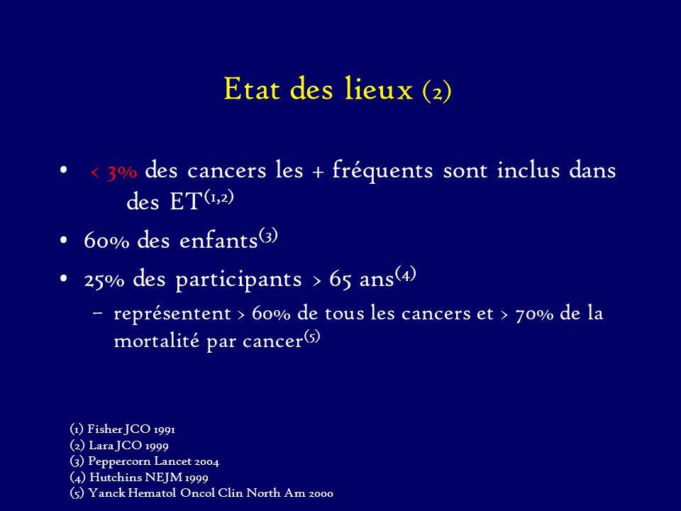Etat des lieux (2) < 3% des cancers les + fréquents sont inclus dans des ET(1,2) 60% des enfants(3)