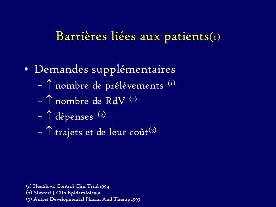 Barrières liées aux patients(1)