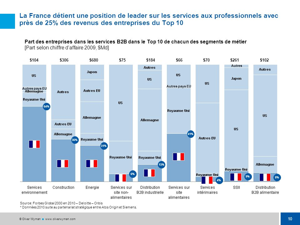 t La France détient une position de leader sur les services aux professionnels avec près de 25% des revenus des entreprises du Top 10.