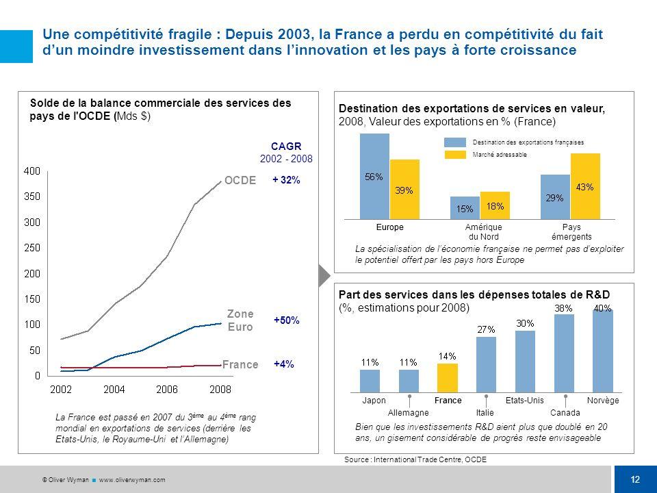 Une compétitivité fragile : Depuis 2003, la France a perdu en compétitivité du fait d'un moindre investissement dans l'innovation et les pays à forte croissance