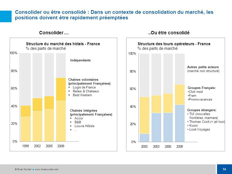 Consolider ou être consolidé : Dans un contexte de consolidation du marché, les positions doivent être rapidement préemptées