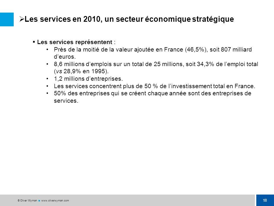 Les services en 2010, un secteur économique stratégique