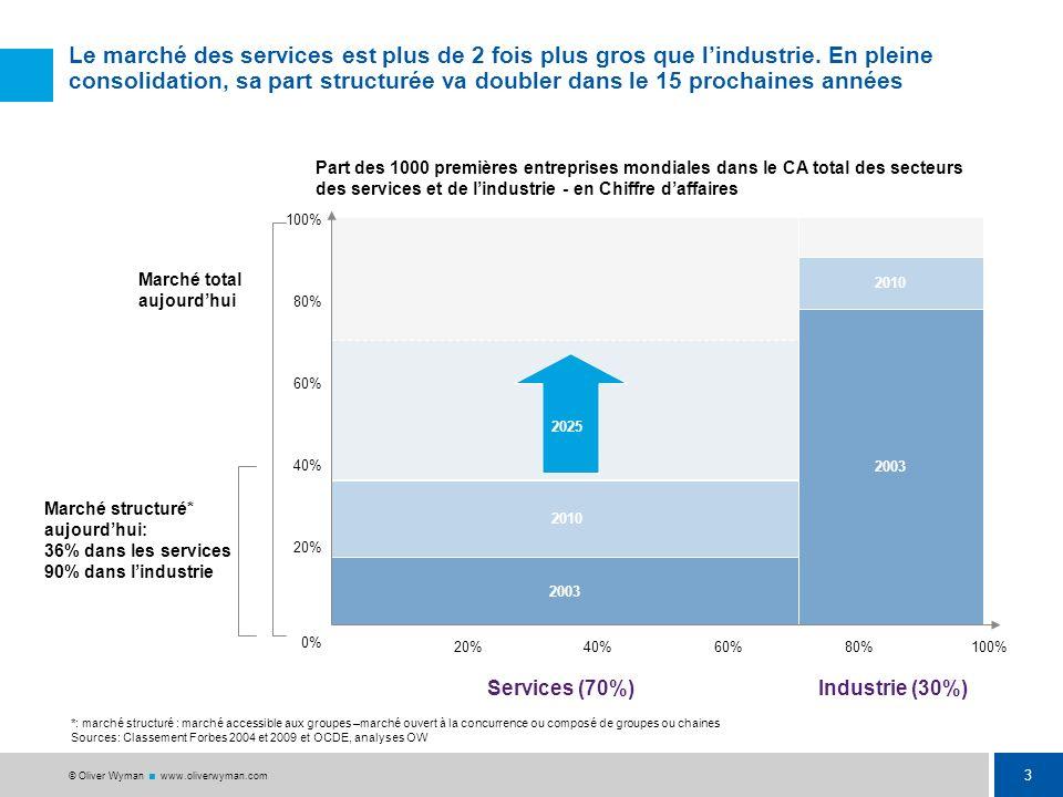 Le marché des services est plus de 2 fois plus gros que l'industrie