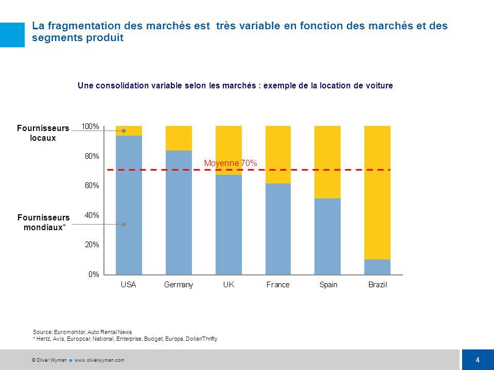 La fragmentation des marchés est très variable en fonction des marchés et des segments produit