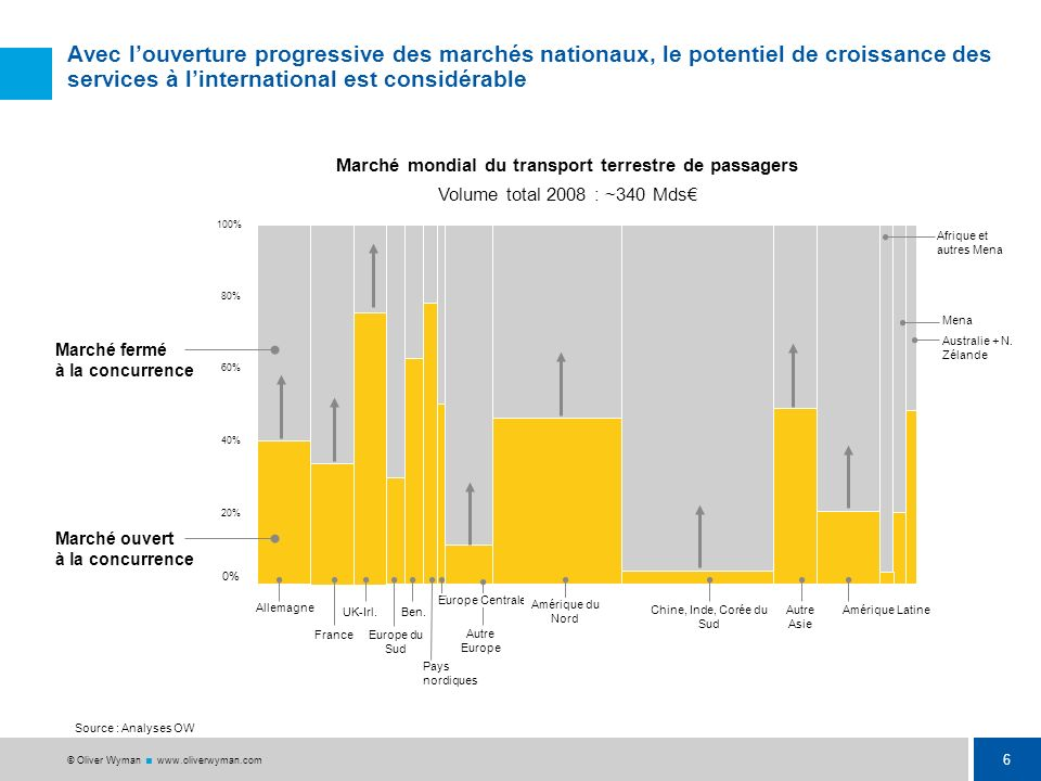 Marché mondial du transport terrestre de passagers