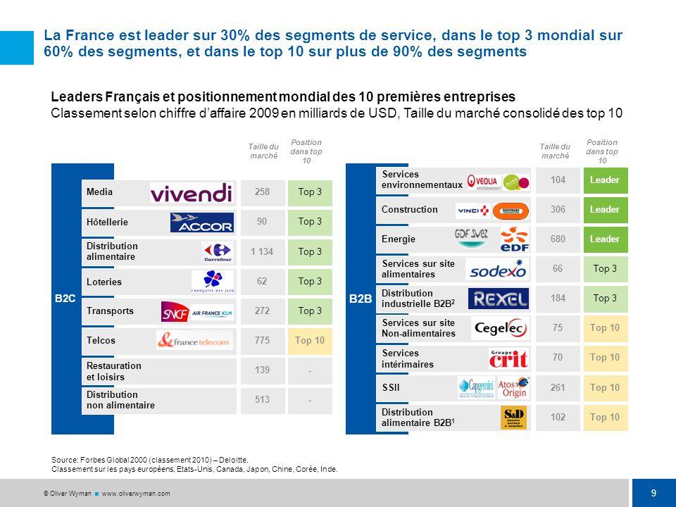 La France est leader sur 30% des segments de service, dans le top 3 mondial sur 60% des segments, et dans le top 10 sur plus de 90% des segments