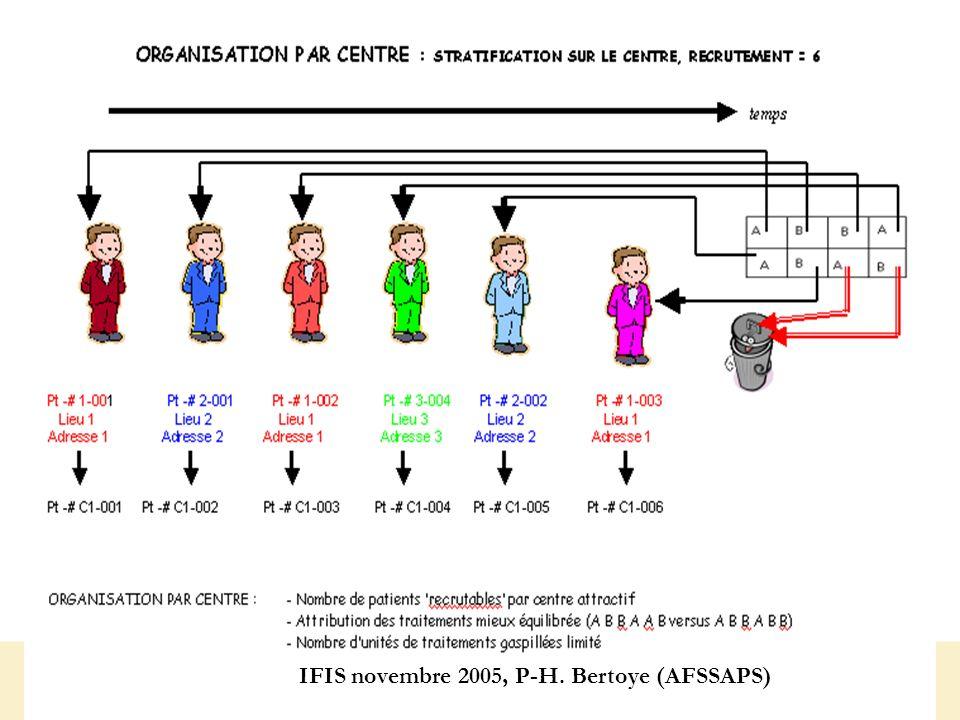 IFIS novembre 2005, P-H. Bertoye (AFSSAPS)