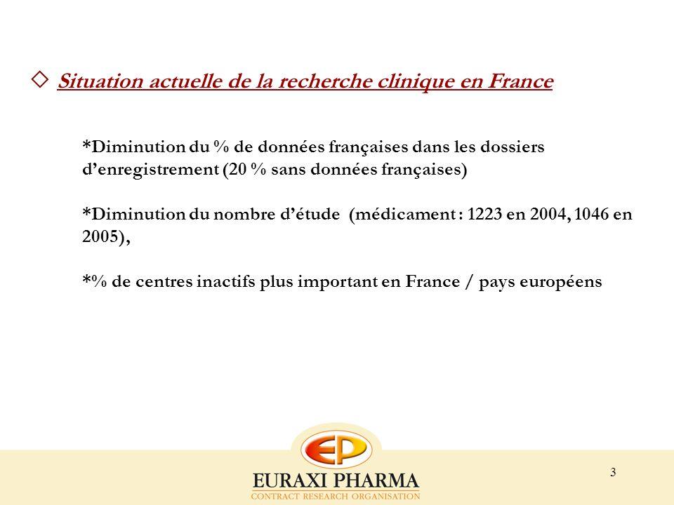 Situation actuelle de la recherche clinique en France