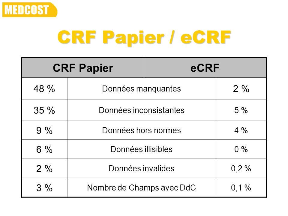 CRF Papier / eCRF CRF Papier eCRF 48 % 2 % 35 % 9 % 6 % 3 %