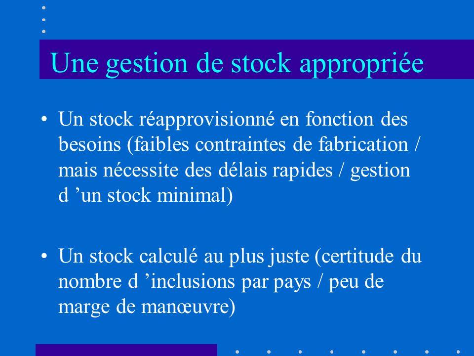 Une gestion de stock appropriée