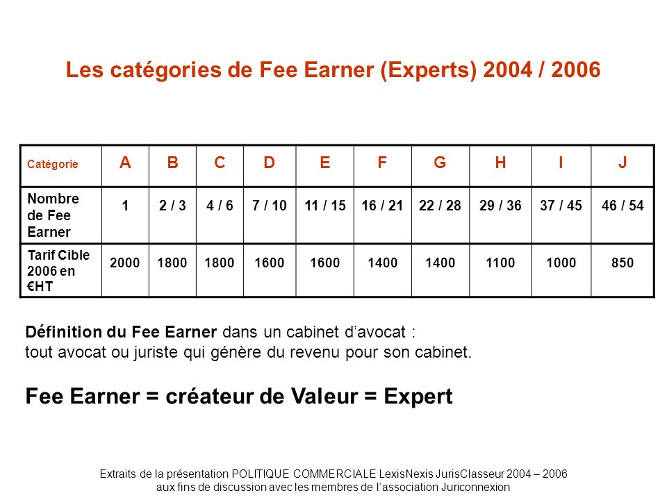 Les catégories de Fee Earner (Experts) 2004 / 2006