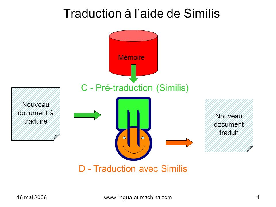 Traduction à l'aide de Similis