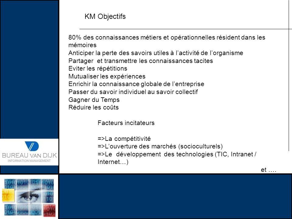 KM Objectifs 80% des connaissances métiers et opérationnelles résident dans les mémoires.
