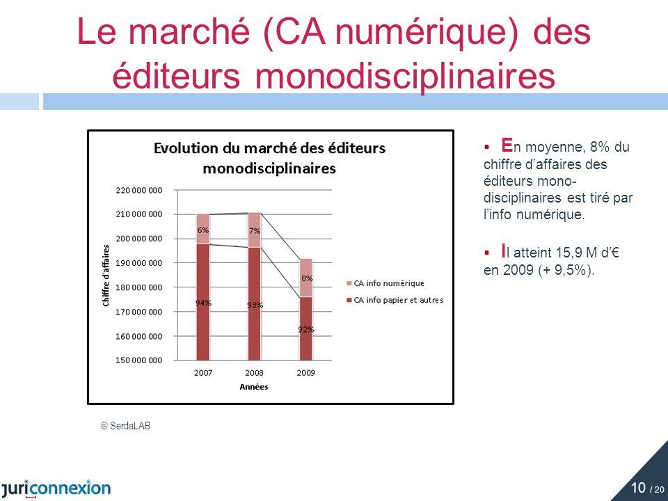 Le marché (CA numérique) des éditeurs monodisciplinaires