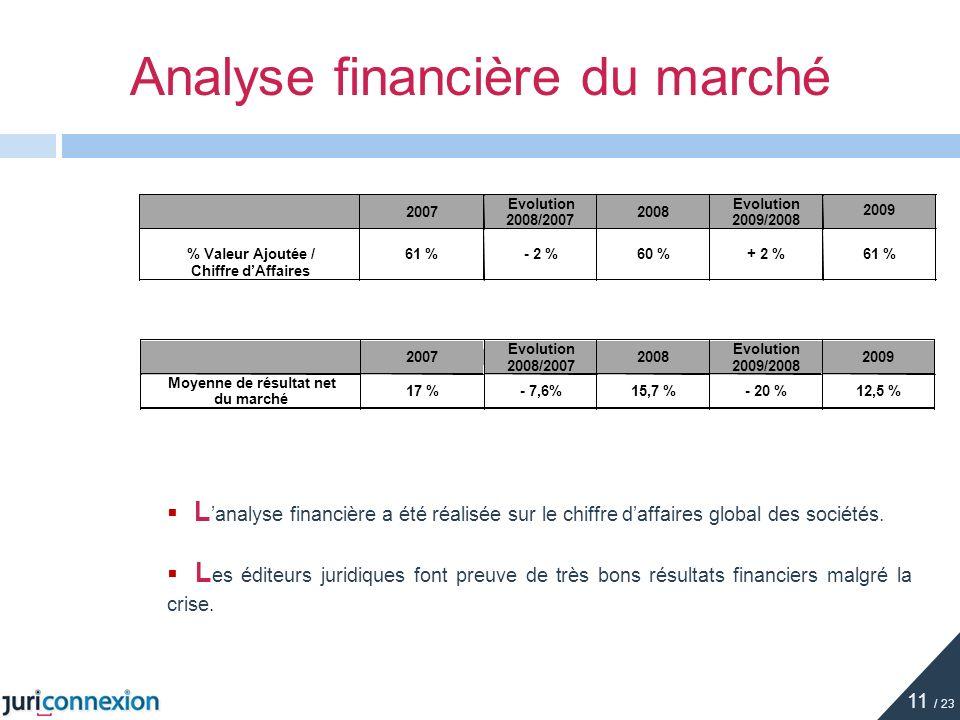 Analyse financière du marché