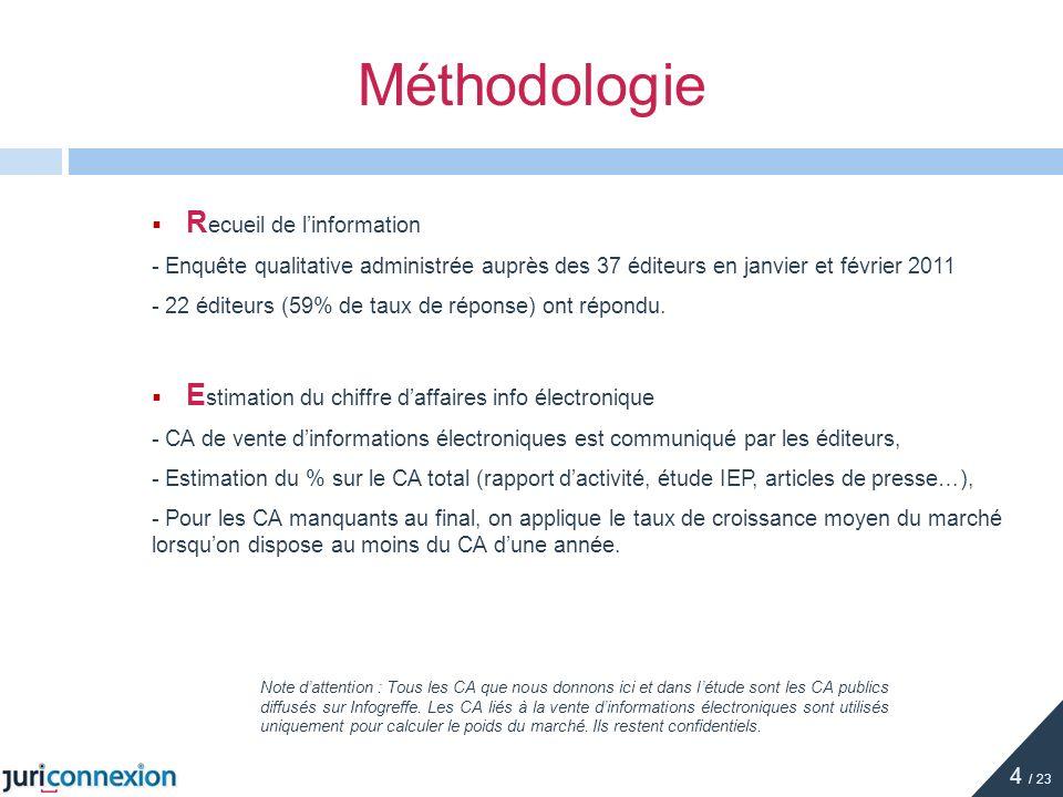 Méthodologie Recueil de l'information