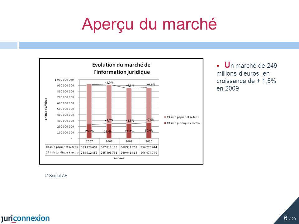 Aperçu du marché Un marché de 249 millions d'euros, en croissance de + 1,5% en 2009 © SerdaLAB