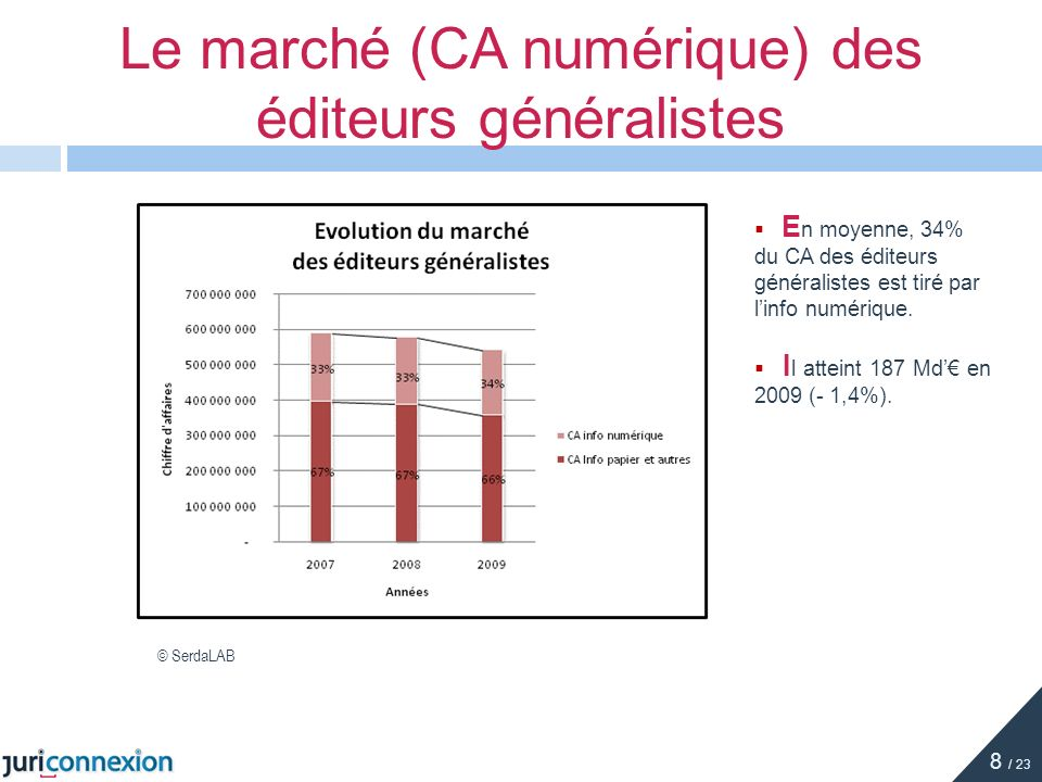 Le marché (CA numérique) des éditeurs généralistes