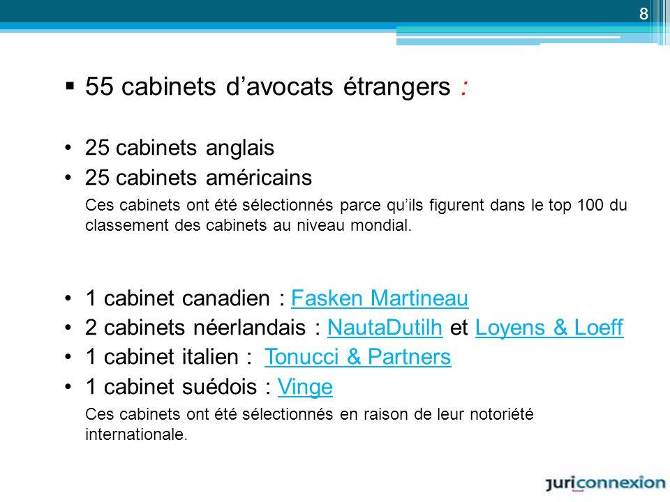55 cabinets d'avocats étrangers :