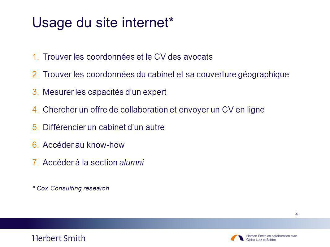 Usage du site internet*