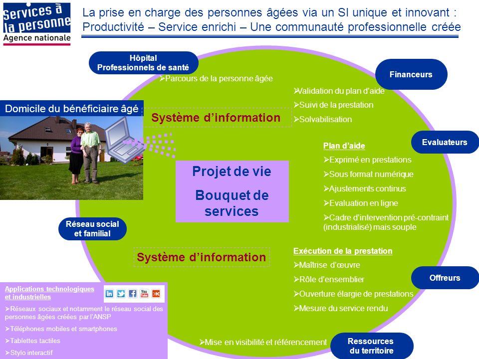 Projet de vie Bouquet de services