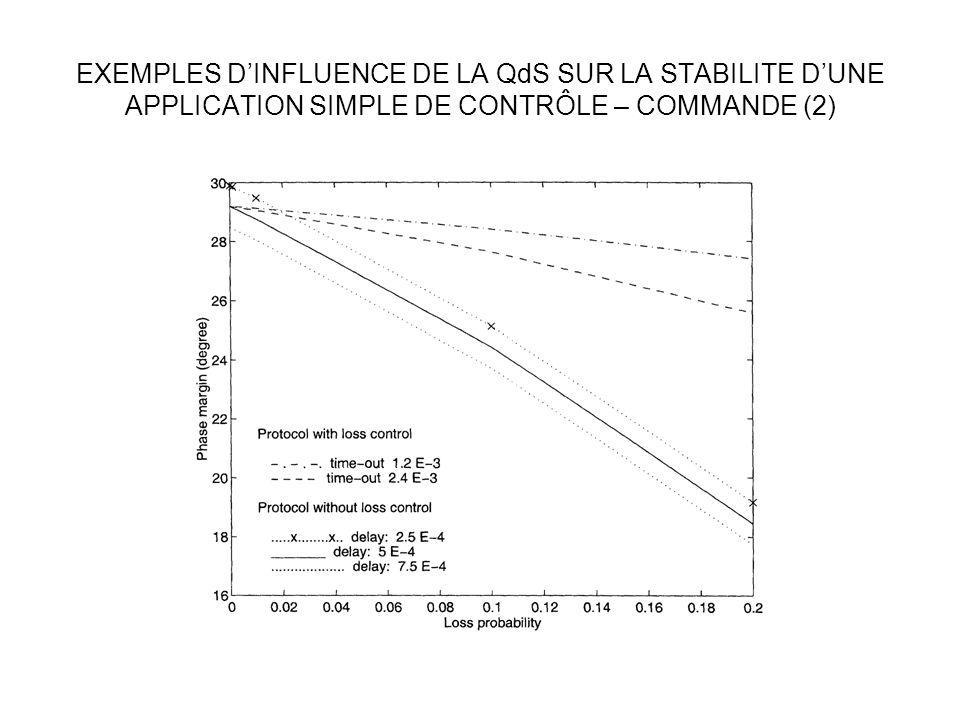 EXEMPLES D'INFLUENCE DE LA QdS SUR LA STABILITE D'UNE APPLICATION SIMPLE DE CONTRÔLE – COMMANDE (2)