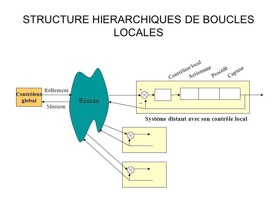 STRUCTURE HIERARCHIQUES DE BOUCLES LOCALES