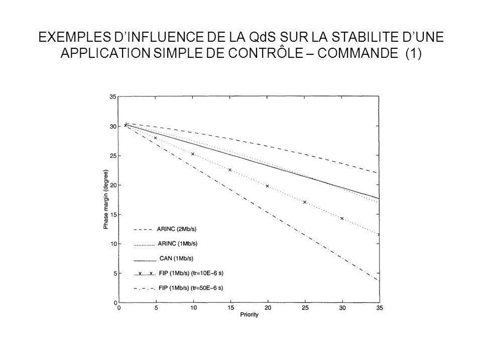EXEMPLES D'INFLUENCE DE LA QdS SUR LA STABILITE D'UNE APPLICATION SIMPLE DE CONTRÔLE – COMMANDE (1)