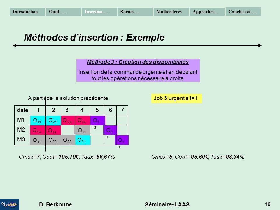Méthode 3 : Création des disponibilités D. Berkoune Séminaire- LAAS