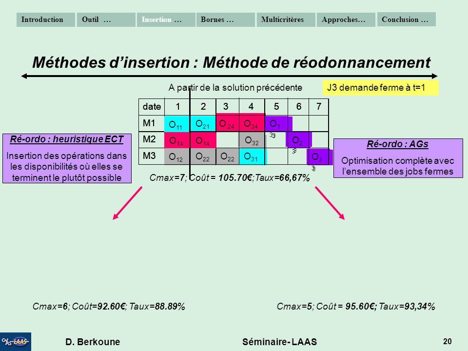 Ré-ordo : heuristique ECT D. Berkoune Séminaire- LAAS