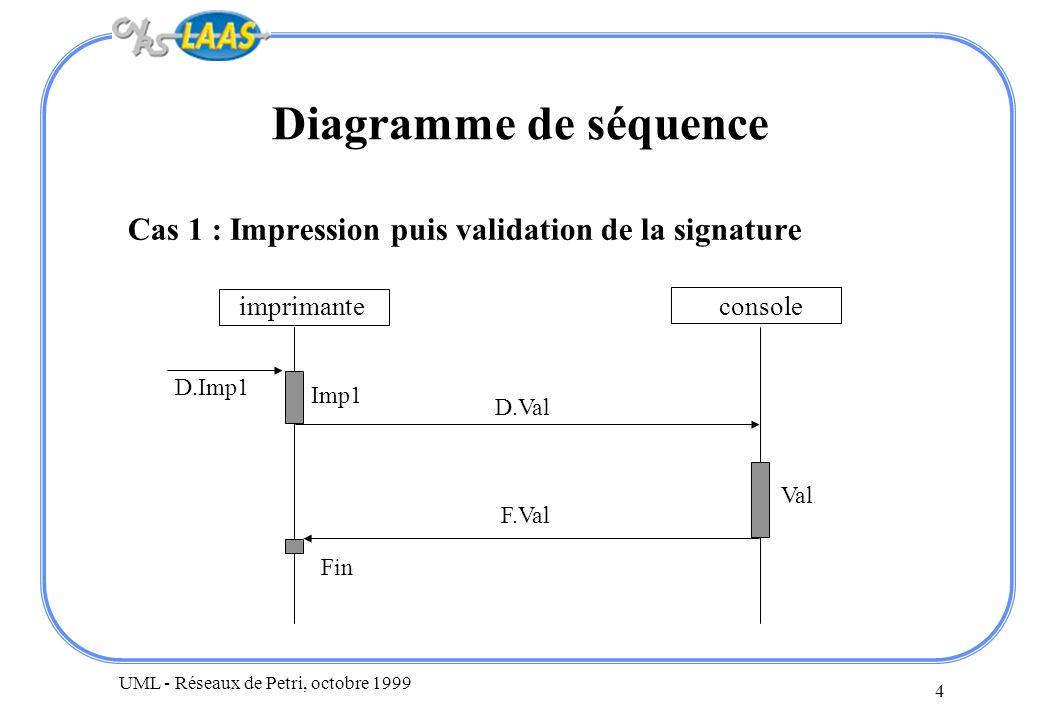 Diagramme de séquenceCas 1 : Impression puis validation de la signature. imprimante. console. D.Imp1.
