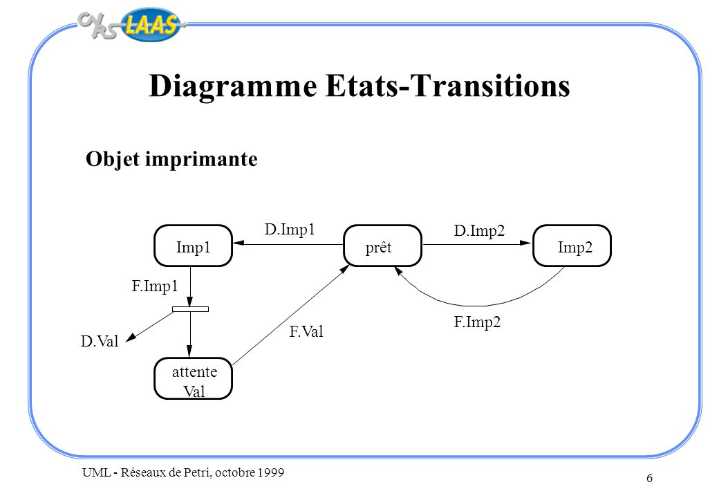 Diagramme Etats-Transitions