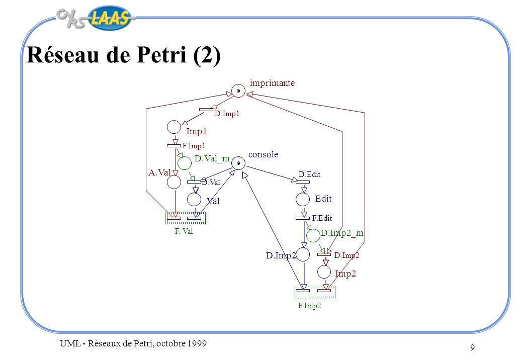 Réseau de Petri (2) imprimante Imp1 console D.Val_m A.Val Edit Val