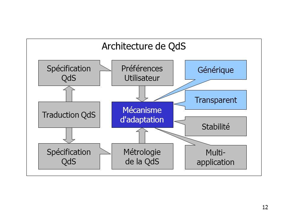 Architecture de QdS Spécification QdS Préférences Utilisateur