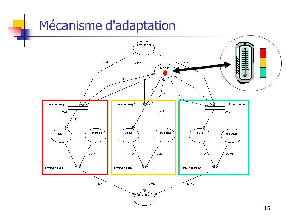 Mécanisme d adaptation