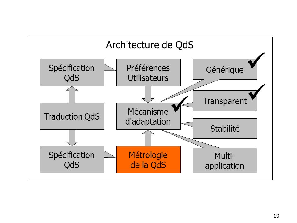    Architecture de QdS Spécification QdS Préférences Utilisateurs