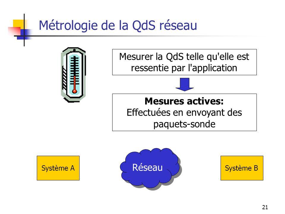 Métrologie de la QdS réseau